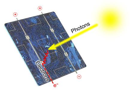 Etude faisabilite retour sur investissement parc masques solaire thermiq - Comment marche un panneau solaire ...